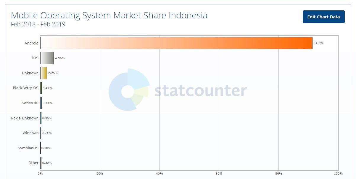 grafik penggunaan sistem operasi mobile di indonesia