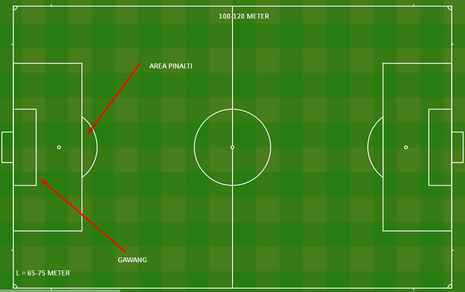 9 Teknik Dasar Dalam Permainan Sepak Bola Penjelasannya Beserta Gambarnya