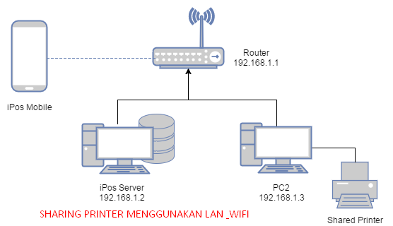 sharing printer di windows 10 menggunakan LAN dan Wifi