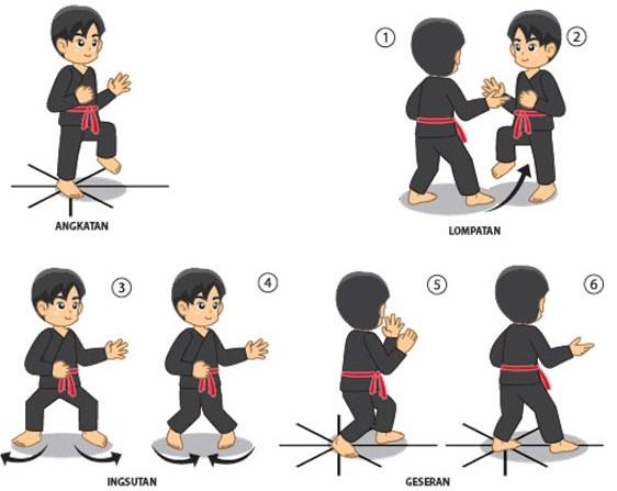 teknik hindaran langkah